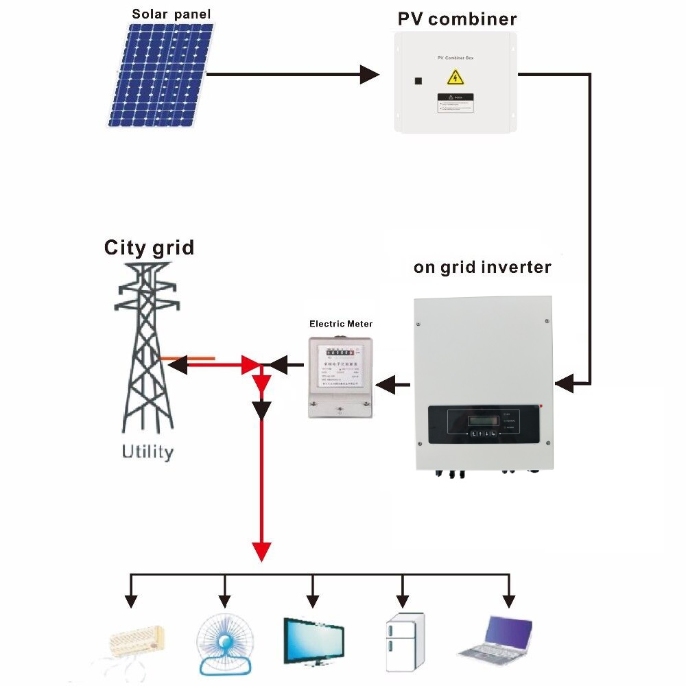 5kw Solar Power System On Grid Ground Mounting Wiring Diagram Of A Tie Connection