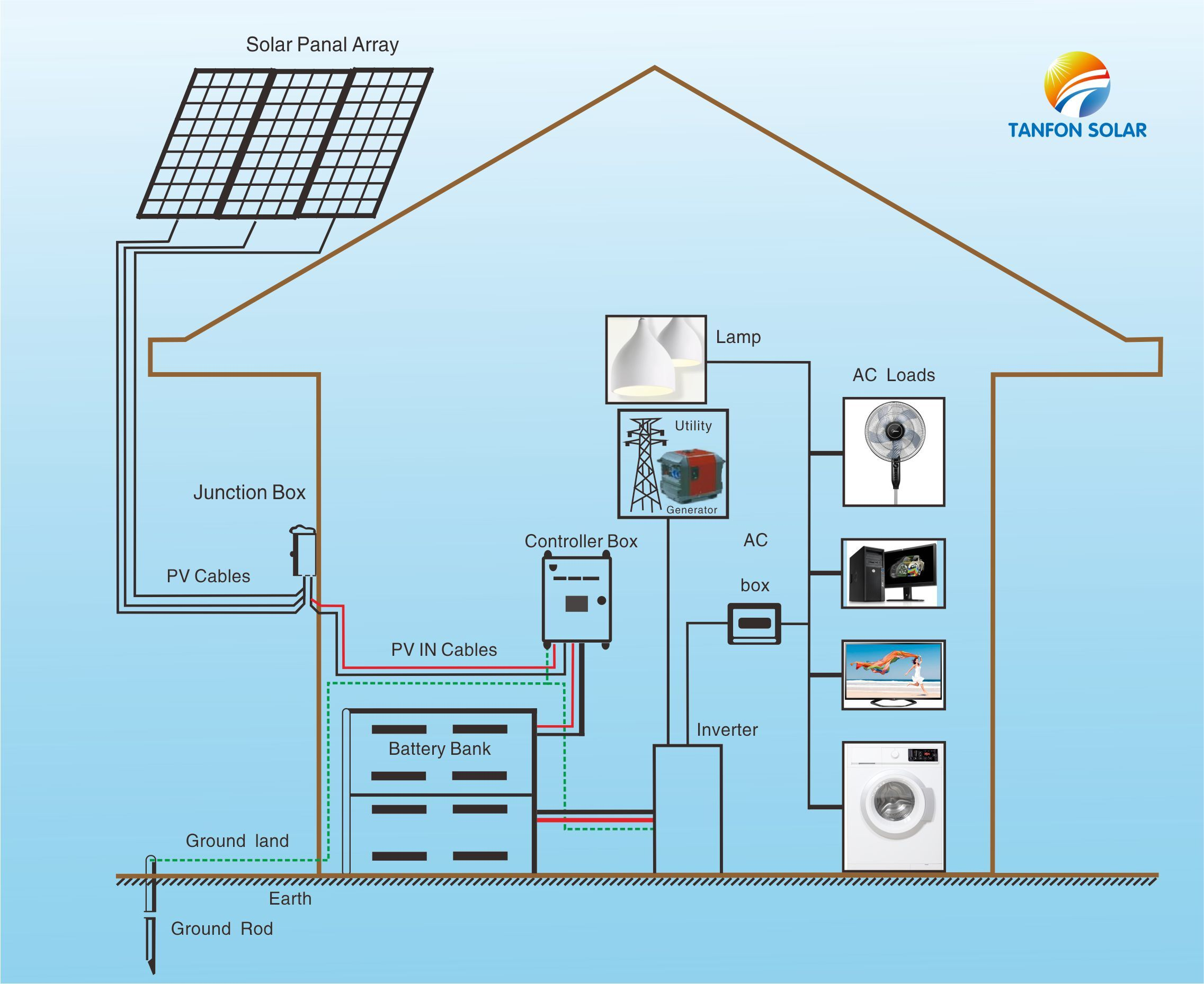 home solar power system 3kw