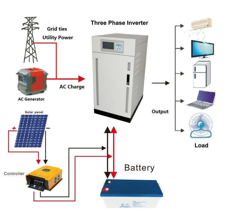 three phase solar power system