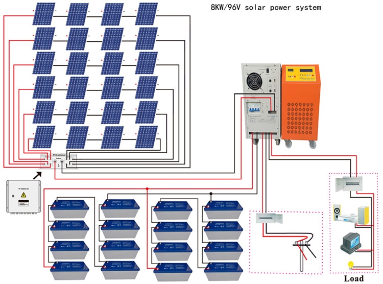 8kw solar panel system connection