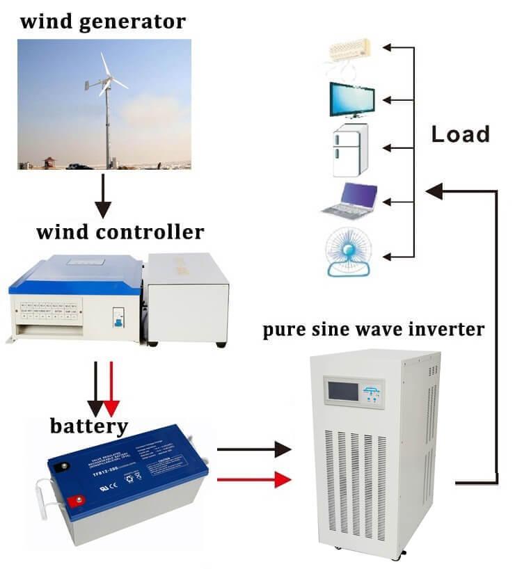 wind turbine system 20kw