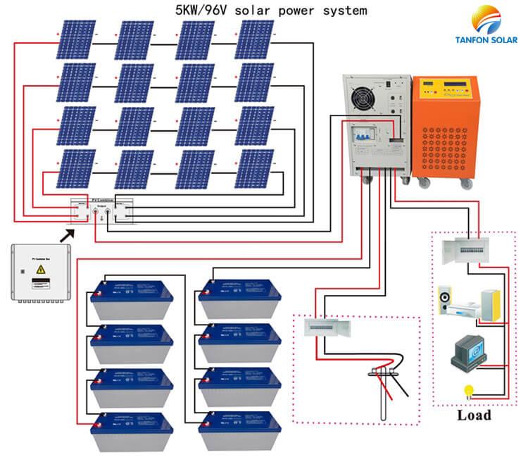 96VDC 5kw solar system