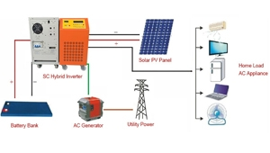 Solar system installation preparation and after-sales maintenance