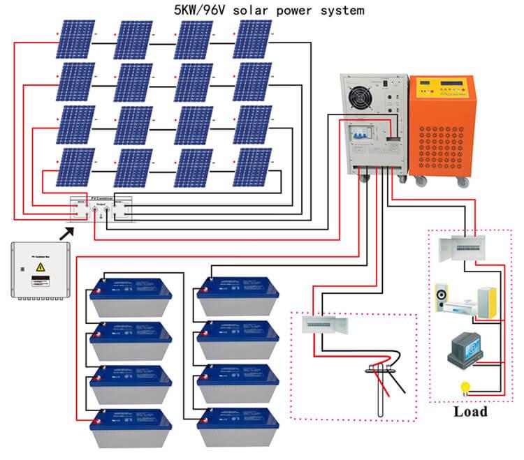 solar energy for home