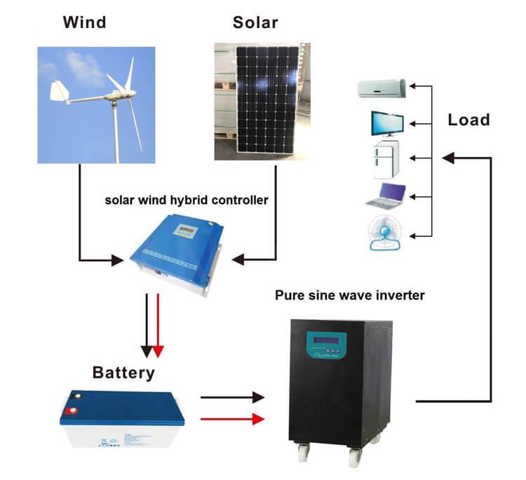 solar wind hybrid system home power kits