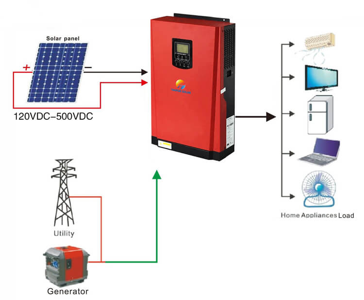 off grid solar system without battery