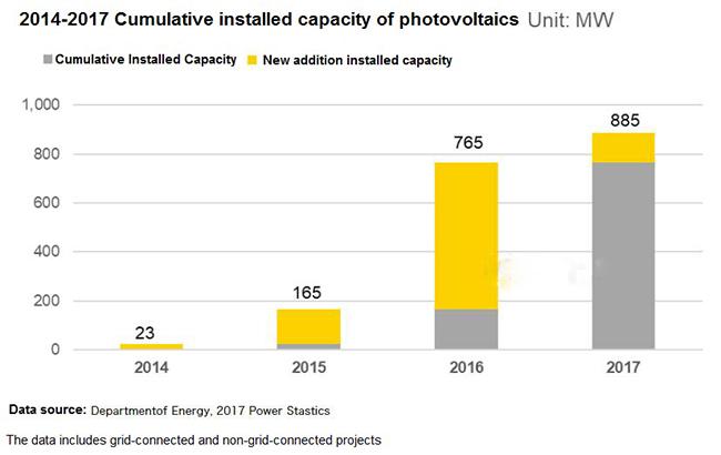 photovoltaicenergy