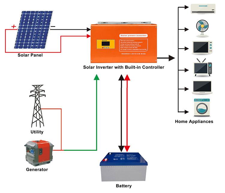tanfon-photovoltaic-energy-system