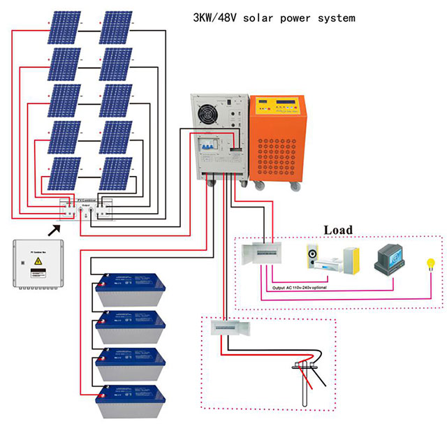 3KW Off-grid Photovoltaic System