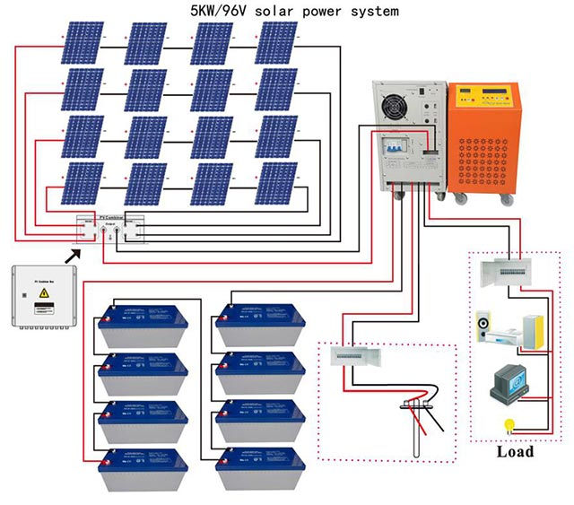 5KW Off-grid Photovoltaic System