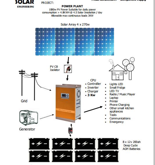 3kw solar mobile system