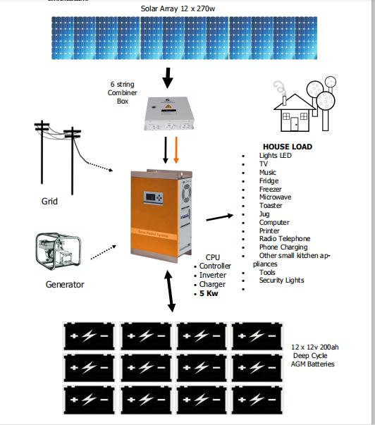 5kw solar mobile system