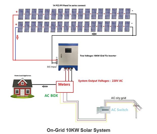 solar panel on grid system