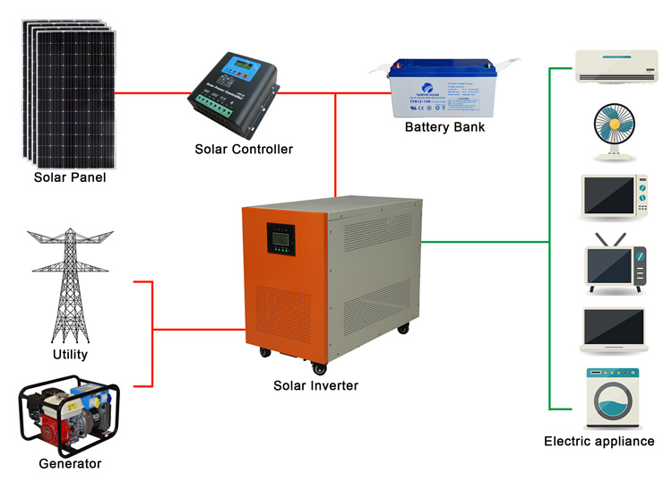 PV off-grid systems