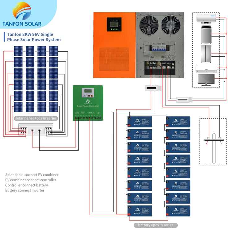 8kw solar system connect way