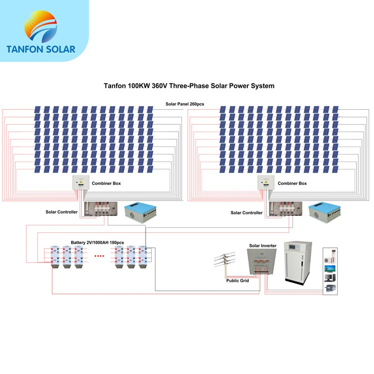 Industrial power solution 100KW