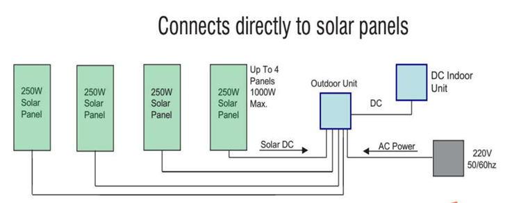 grid connect solar air conditioner