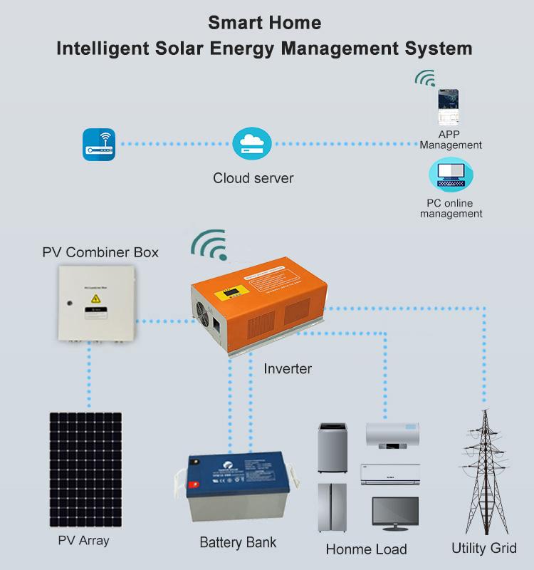 smart solar system